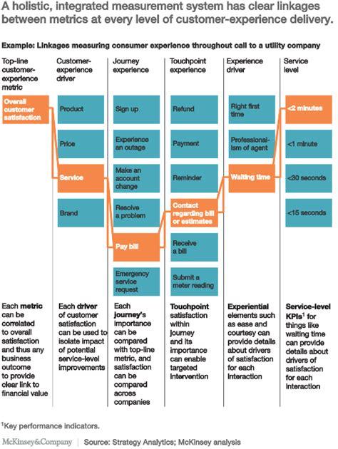 ways  shape customer experience measurement