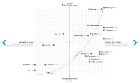 logiciel pour creer site de rencontre