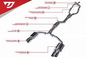 Unitronic Turbo Back Exhaust System For C7