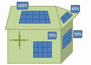 Photovoltaik Zum Selber Bauen : photovoltaik ertrag berechnung kennzahlen ~ Lizthompson.info Haus und Dekorationen