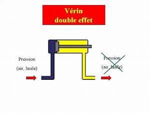Verin Double Effet : comment demonter un verin hydraulique double effet la ~ Melissatoandfro.com Idées de Décoration