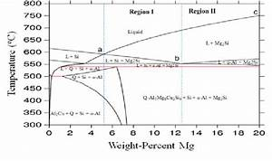 Calculated phase diagram of Al-Si-Cu-Mg system. The dashed ...