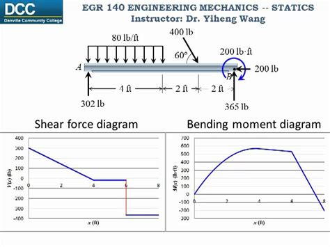 Statics Lecture Internal Forces Shear Force