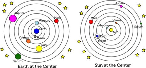 Geocentric and Heliocentric models on emaze
