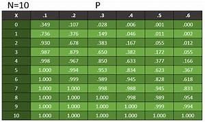 Ap Statistics  Exam Prep