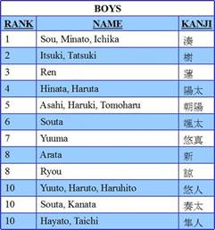 Japanese Baby Boy Names