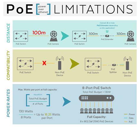 Diy Poe Diagram Cat Wiring For