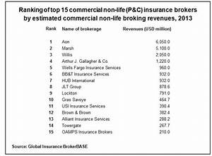 World's Top 15 Commercial Lines Brokers Write 43% of ...