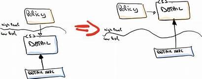 Dependency Inversion Principle Policies Importance Plugins Level