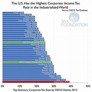 Does the U.S. Have the Highest Corporate Tax Rates in the ...
