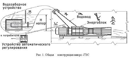 Микро ГЭС 100К