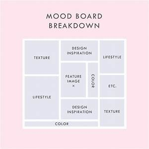 What should be in a mood board here is a break down from for Fashion mood board template