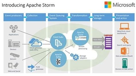Connect To Power Bi Templates D365 by Microsoft Brings Storm Stream Analysis To Hadoop