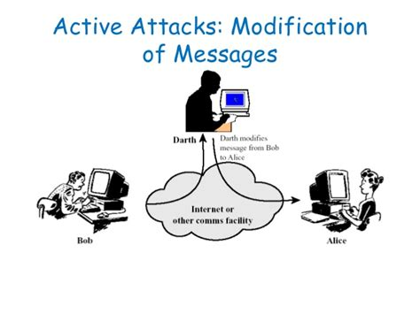 Data Modification Attacks network security 1st lecture