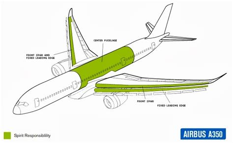 A350 XWB News: Spirit Aerosystems wouldn´t enter into the ...