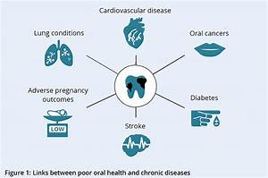 Oral Health And Dental Care In Australia  Introduction