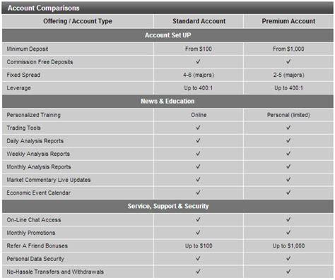 trading account comparison trading account comparison