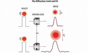 Optics In Machine Vision