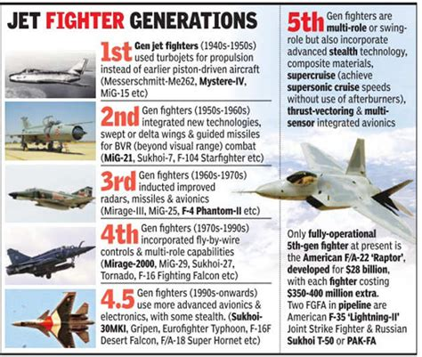 Plan To Develop 5th-generation Fighter