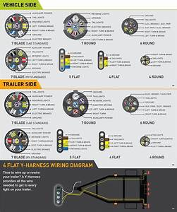 Chevy Silverado And Gmc Sierra Trailer And Towing Wiring Diagram