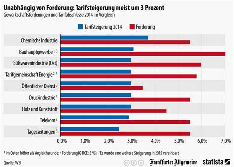 Im Vergleich by Infografik Tarifsteigerungen 2014 Meist Um Drei Prozent