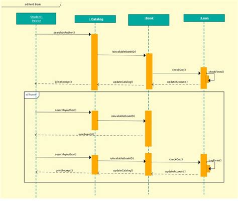 sequence diagram template  library management system