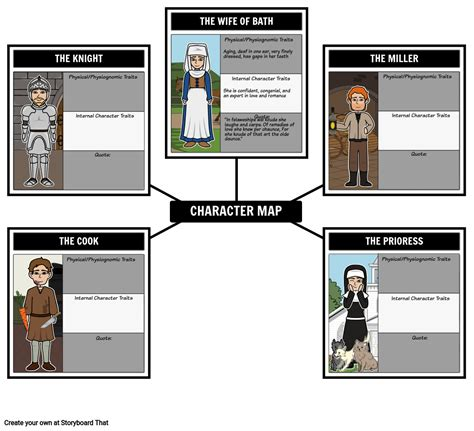 canterbury tales character map   general
