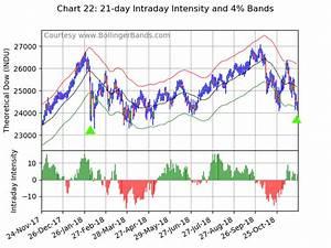 Trading guru Bollinger: U.S. stock market just flashed not ...