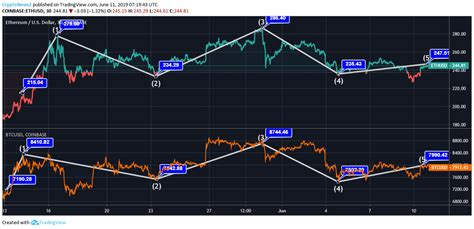 Btc vs eth has historically been an interesting match to watch, but bitcoin has definitely managed to outperform ethereum substantially. Bitcoin Vs. Ethereum: Ethereum (ETH) Follows The Footsteps Of Bitcoin (BTC) In Both Highs & Lows ...
