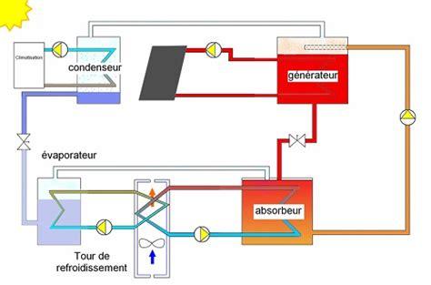 bureau vallee guerande installation d une climatisation maison installation