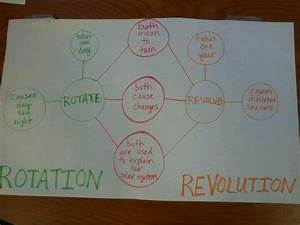 Teaching About Rotation And Revolution