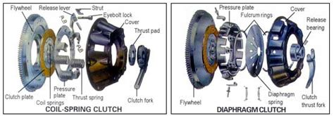 Friction Clutch And The Force