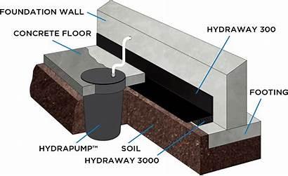 Hydraway Board Drain Draining System Drainage Foundation