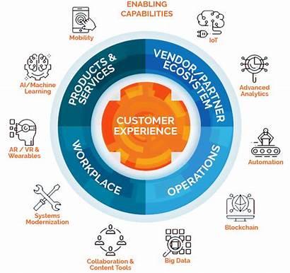 Transformation Customer Experience Smartbridge Framework Rpa Consulting