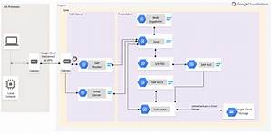 Reference Architecture  Sap S  4hana On Google Cloud Platform