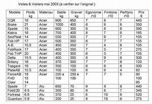 Poids D Un M3 De Sable Et Gravier : divers bancs d 39 essais d 39 ancres ~ Dailycaller-alerts.com Idées de Décoration