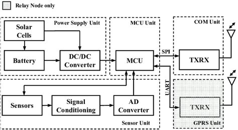 Hardware Block Diagram The Sensor Node Consists