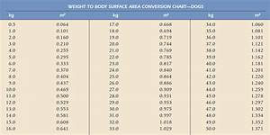 And 4 Show The Conversion Of Weight To Bsa For Dogs And