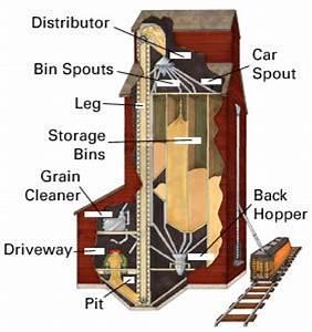 How Grain Elevators Work - Bins Ai