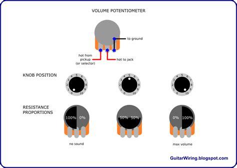 guitar wiring blog diagrams  tips   guitar volume potentiometer works guitar