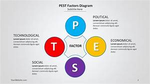 Pest Factors Analysis  U2013 Slide Ocean