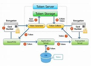 What Is Tokenization