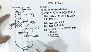How To Draw Sfd And Bmd For Simply Supported Beam