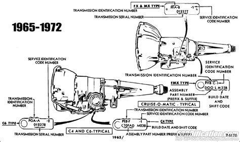 Ford Automatic Transmission Identification Numbers