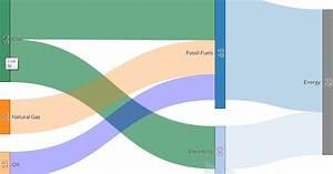 Cara Membuat Diagram Sankey Secara Online