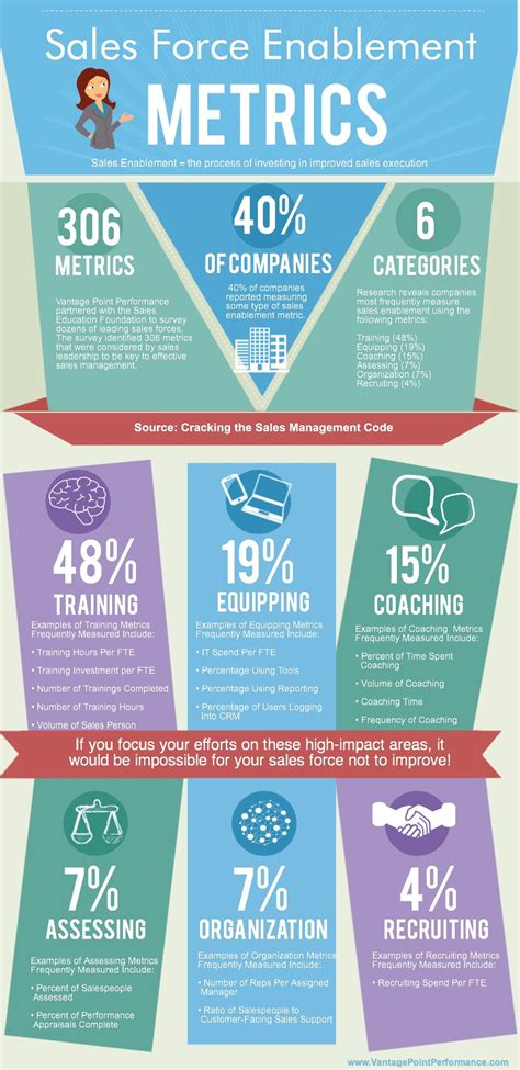 Sales Enablement: What Is It? [Infographic] - Business 2 ...