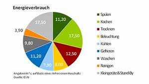 Energieverbrauch Im Haushalt : strom kem wienerwald ~ Orissabook.com Haus und Dekorationen