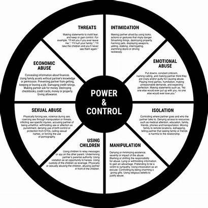 Wheel Domestic Control Power Violence Abusive Bitch