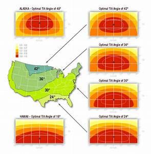 Solar Orientation For Solar Arrays And Panels