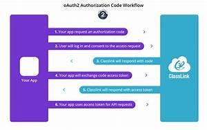 Oauth2 Workflow